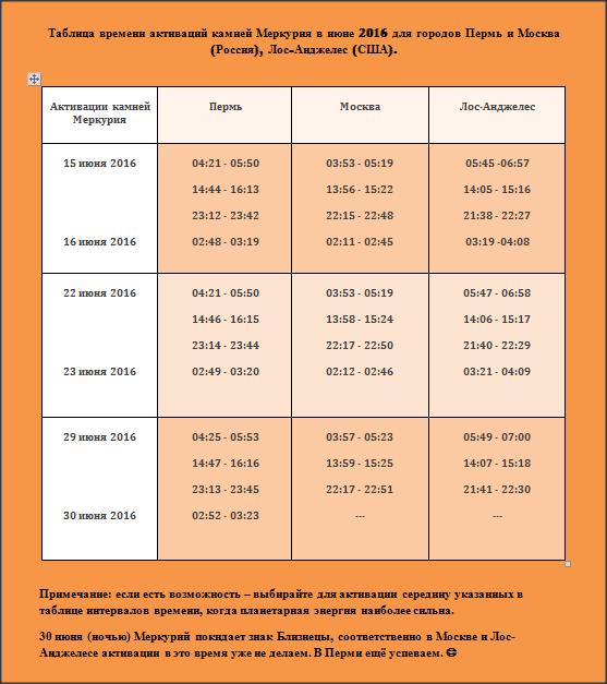 Таблица времени активаций камней Меркурия в июне 2016