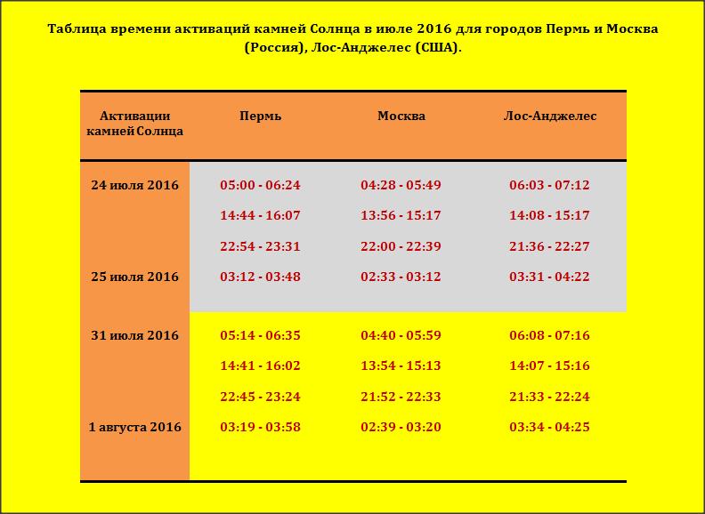 Таблица времени активаций камней Солнца в июле 2016