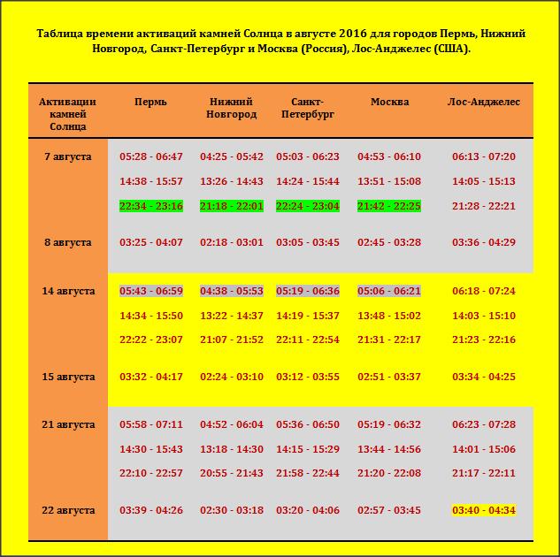 Таблица активаций камней Солнца в августе 2016