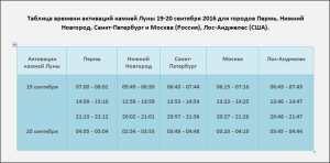tablica-vremeni-aktivacii-kamnej-luny-19-20-sentyabrya-2016