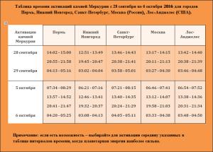 tablica-vremeni-aktivacij-kamnej-merkuriya-s-28-sentyabrya-po-6-oktyabrya-2016