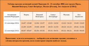 tablica-vremeni-aktivacij-kamnej-merkuriya-21-22-sentyabrya