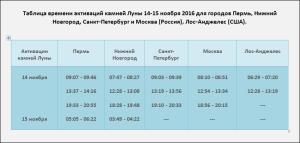 tablica-vremeni-aktivacij-kamnej-luny-14-15-noyabrya-2016